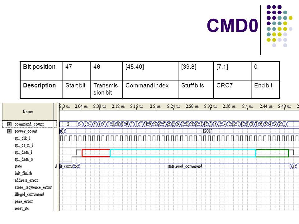 CMD0 Bit position 47 46 [45:40] [39:8] [7:1] Description Start bit
